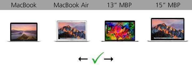 规格参数对比:苹果 MacBook 系列的对决的照片 - 18