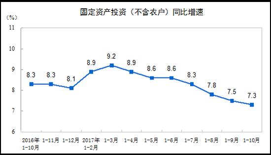 2017年1-10月份全国固定资产投资增长7.3%