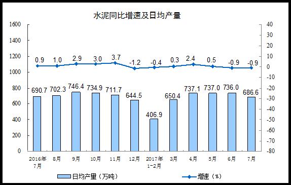 中国7月份工业增加值同比增长6.4% 增速环比回落