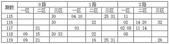 [码上飞]双色球17120期012路:0路码18 24 27