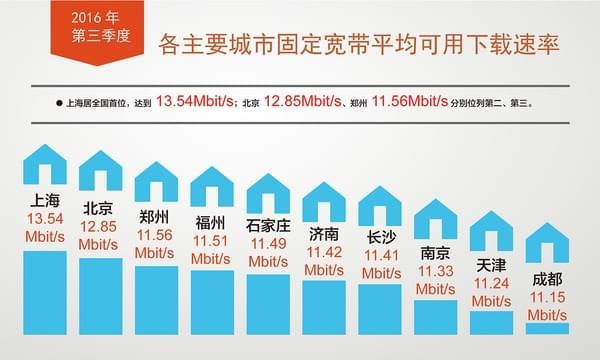 我国宽带网速全面提升,4G下载速率均值超11Mbit/s的照片 - 4