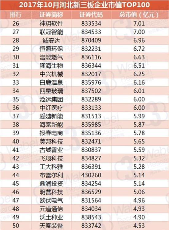 2017年10月河北新三板企业市值TOP100(挖贝新三板研究院制图)2