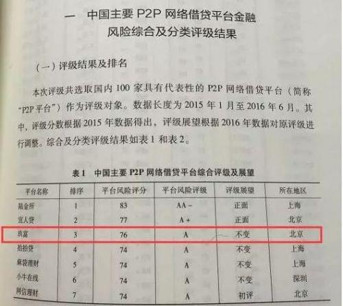 社科院主流网贷评级榜单发布  玖富普惠位居TOP3