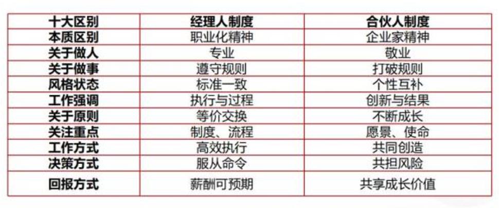 张勇上任 会开启中国互联网职业经理人时代吗?