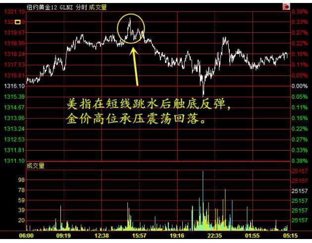 (上图为美国12月COMEX黄金期货包含电子盘交易时间在内的日内走势图;图片来源:汇通财经)
