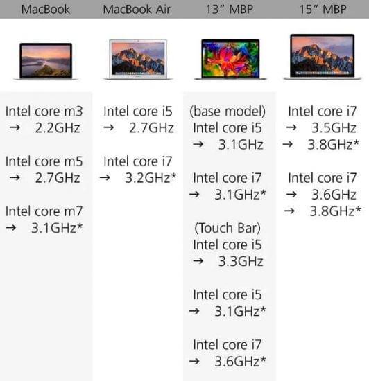规格参数对比:苹果 MacBook 系列的对决的照片 - 11