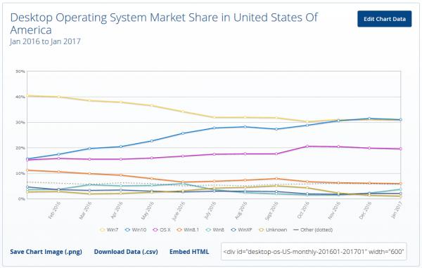 Windows 10成为美国地区最畅销的桌面操作系统的照片 - 2