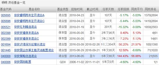 华安基金上半年亏损65亿元 秒杀其他四家基金公司