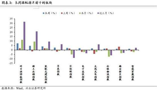 兴业证券:周期调整 核心资产无惧颠簸