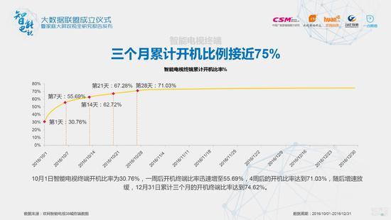 10月1日智能电视终端开机比率为30.76%,一周后开机终端比率迅速增至55.69%,4周后的开机比率达到71.03%,随后增速放 缓,12月31日累计三个月的开机终端比率达到74.62%。