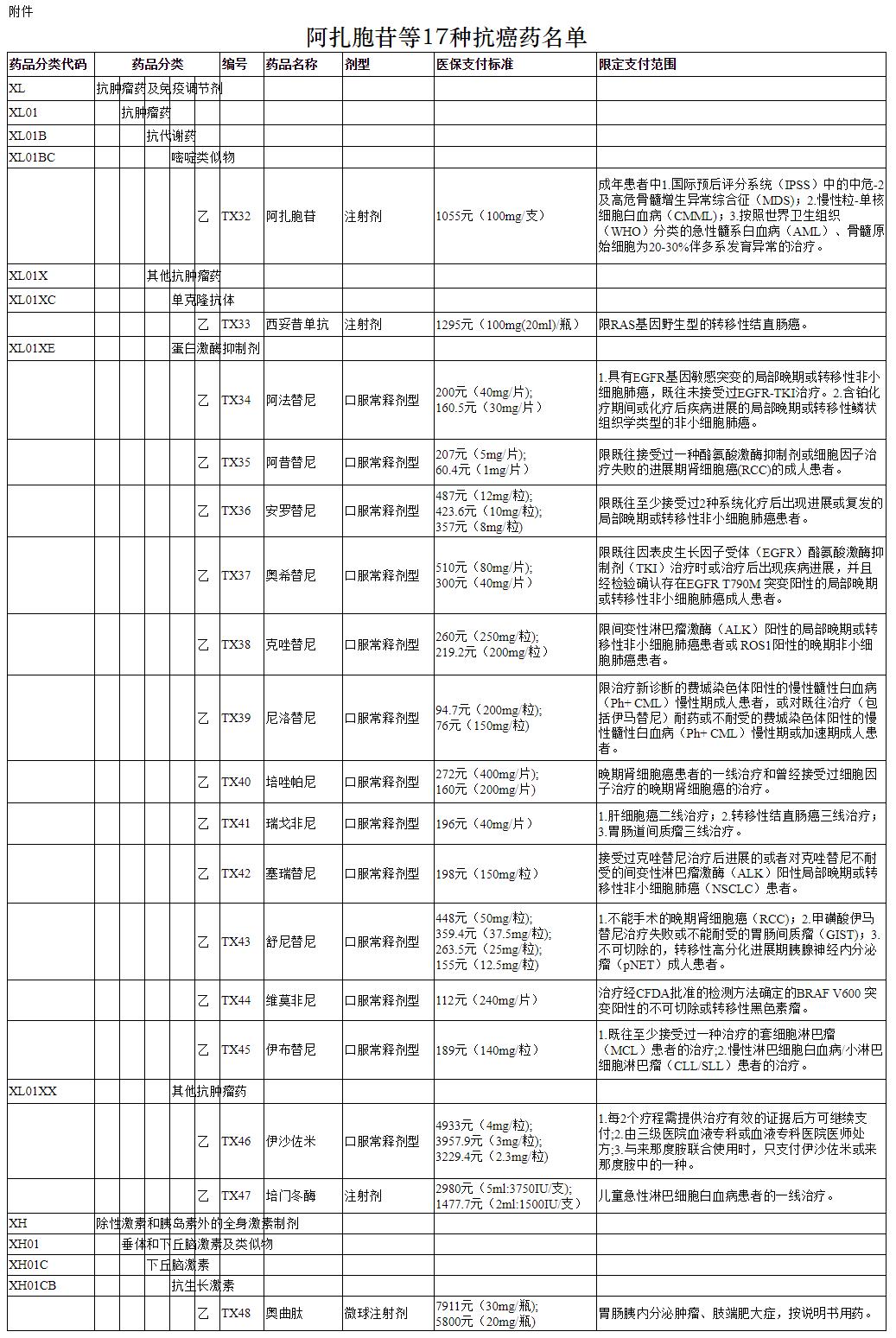 国家医保局:17种抗癌药纳入医保报销目