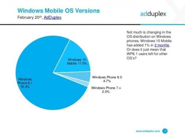 AdDuplex:WXGA是最流行的Windows 10屏幕分辨率的照片 - 7