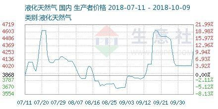 油价涨气价飙 连中石油都一口气涨了近30%