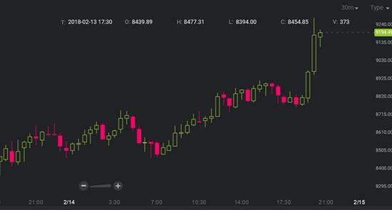 比特币价格飙升 再次突破9000美元