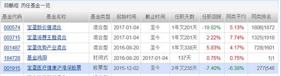 宝盈基金二季度全军覆没 研究部总监段鹏程最差