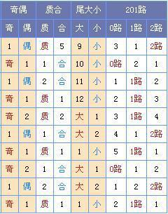[菏泽子]双色球18041期预测:龙头04 08凤尾30 32