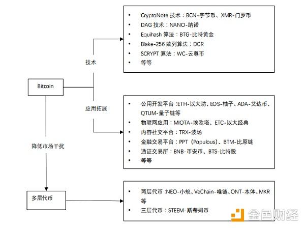 哈希研究院:通证经济的发展模式分析