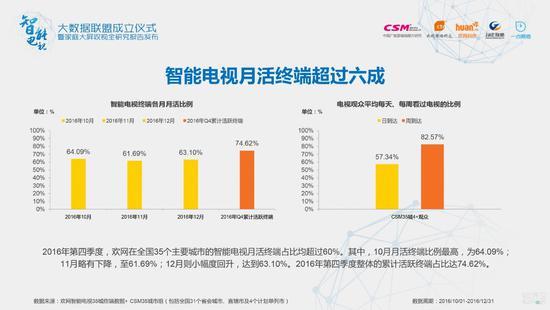 2016年第四季度,欢网在全国35个主要城市的智能电视月活终端占比均超过60%。