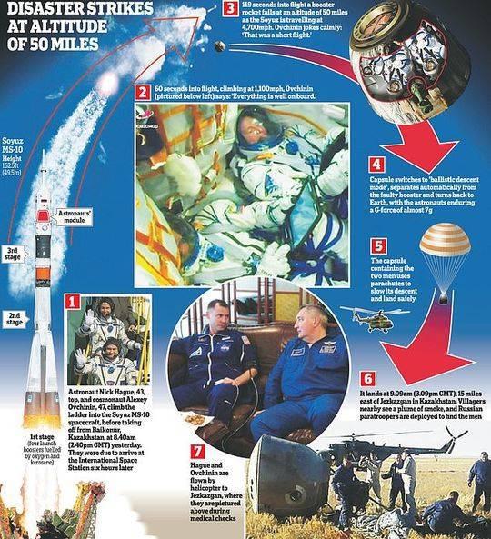 俄宇航员讲生死瞬间:胸口像压了块体重7倍的水泥块