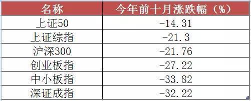 主动股票型基金平均收益率-21.93%