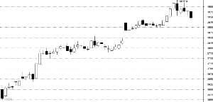 IF远期合约贴水明显收敛 机构看好蓝筹股长期表现