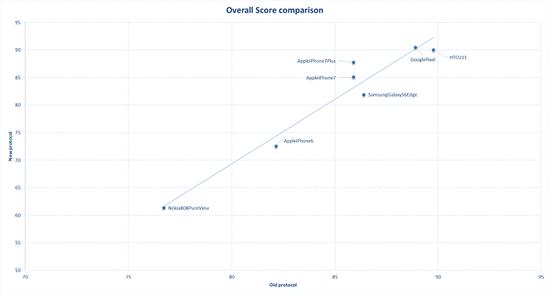 DxOMark手机照相评测新标准:多款机型排名浮动