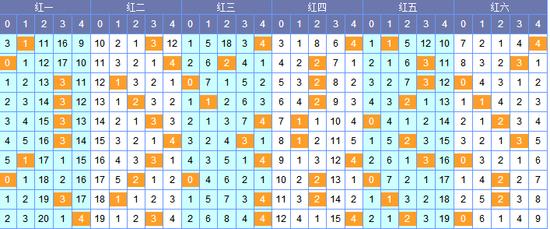 双色球18125期除5余数分析:看三位17 18