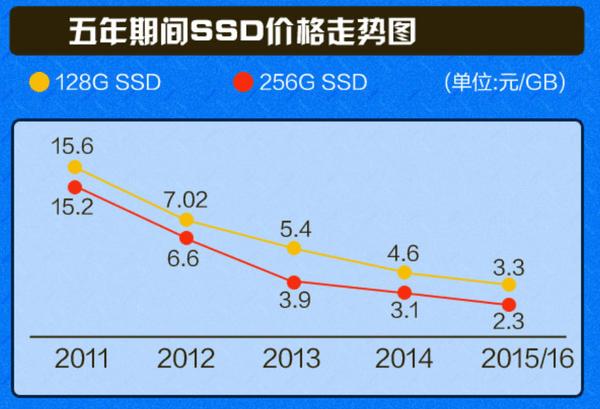 干掉机械硬盘:SSD这五年到底发生了什么?的照片 - 7