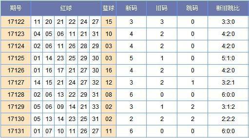 [郑戈]双色球17132期新旧跳分析(上期中3红)