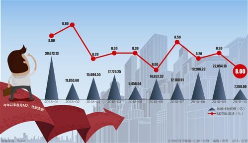 M2增速再回落 新增企业贷款占比仅两成