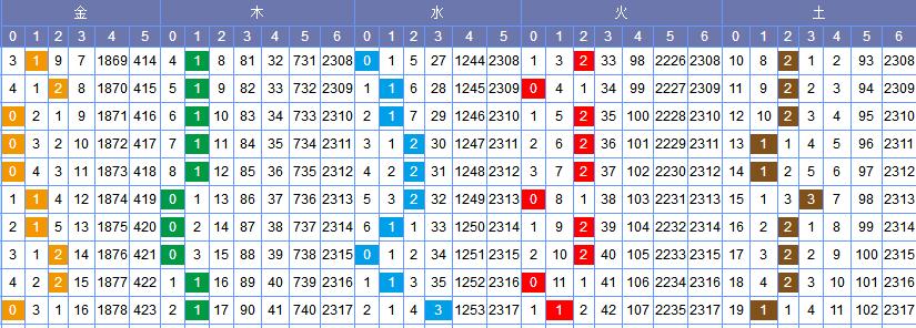 [常领]双色球18112期走势分析:金码看好1-2枚