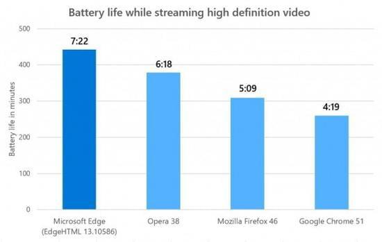 微软:Edge不仅提供高续航更能为多媒体带来高品质的照片 - 1