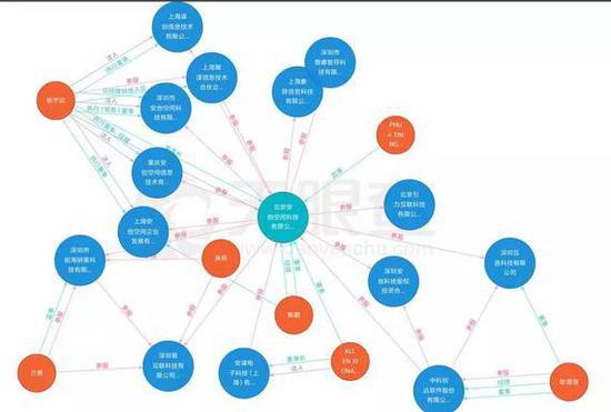 ARM中国目前的孵化器生态相关企业信息,来自天眼查