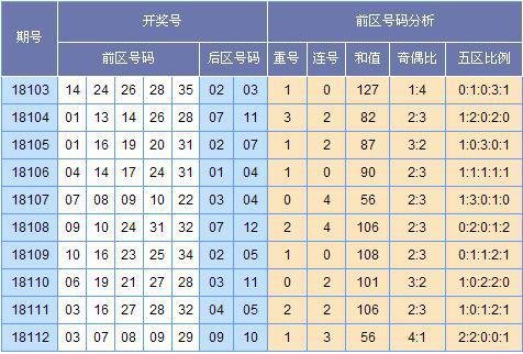 [启航]大乐透18113期推荐预测(上期中2+1)