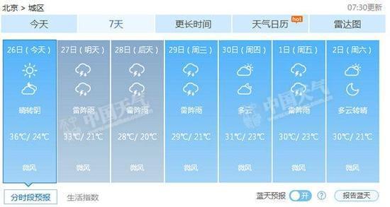 天预报_北京未来7天天气预报