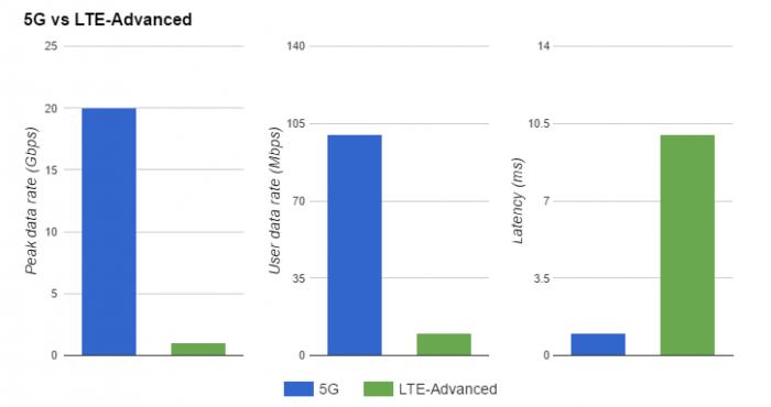 5G新规范:个人网络速度不低于下行100兆 上行50兆的照片 - 2