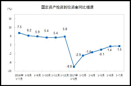 国家统计局:前7月全国固定资产投资增长8.3%
