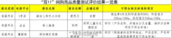 中消协发布2016年双11网购商品测评:三只松鼠等被点名的照片 - 6