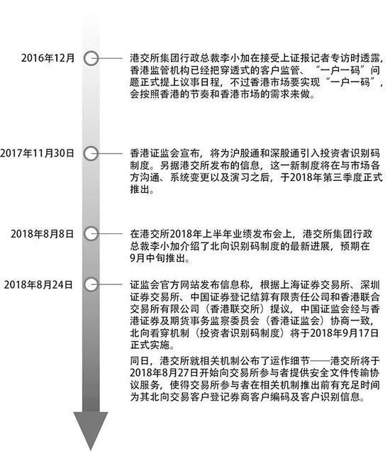 沪深港通北向看穿机制来了 北向资金活跃度打折?