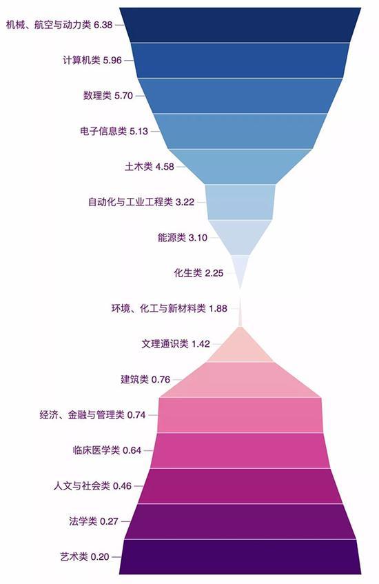 清华公布今年八字班新生数据 最小的00后未满16岁