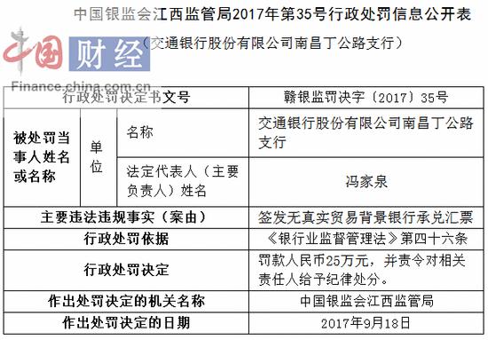 交通银行南昌丁公路支行因签发无真实贸易背景汇票被罚25万