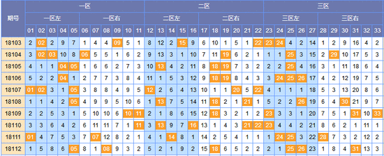 [顾庭川]双色球第18113期预测(上期中2+1)