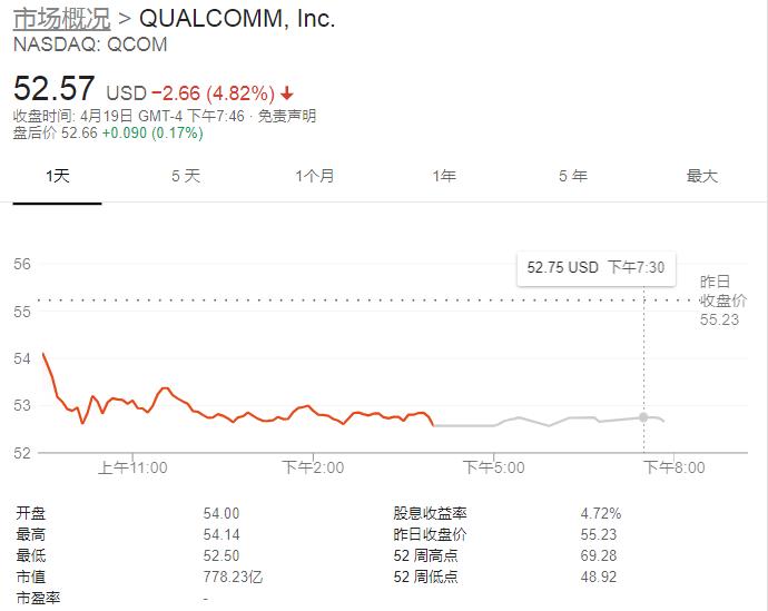 中美芯片战正酣 美国芯片巨头高通计划裁员1500人