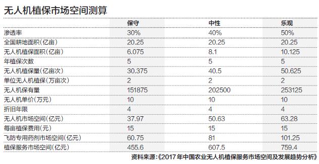 利润率跌至10%,价格屠夫大疆围猎植保机市场