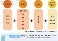 2021年起北京初中毕业生将少考一次