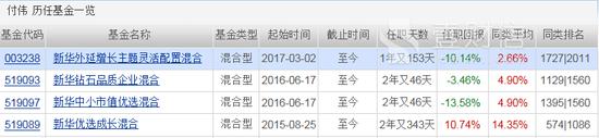 新华基金七成产品亏损 基金经理引咎辞职
