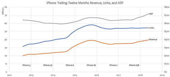 反思苹果iPhone开发策略 非旗舰机型凸显更关键节点