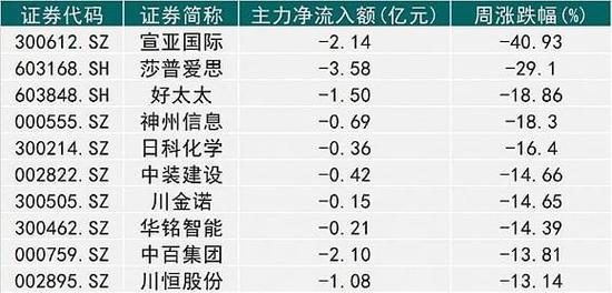 宣亚国际主力资金流出大幅减少 终止重组股价掉40%