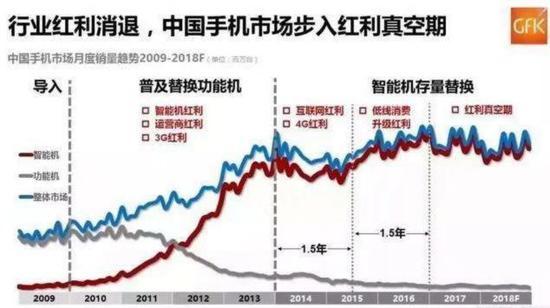 """金立东莞工厂""""代工""""求生 手机行业十年红利结束"""