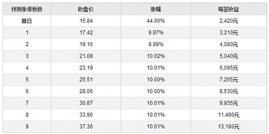 新股提示:凌霄泵业等2股申购 沪宁股份上市